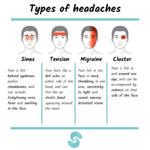 Graphic illustrating the types of headaches
